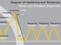 Hardening-and-tempering-diagram-1024x621